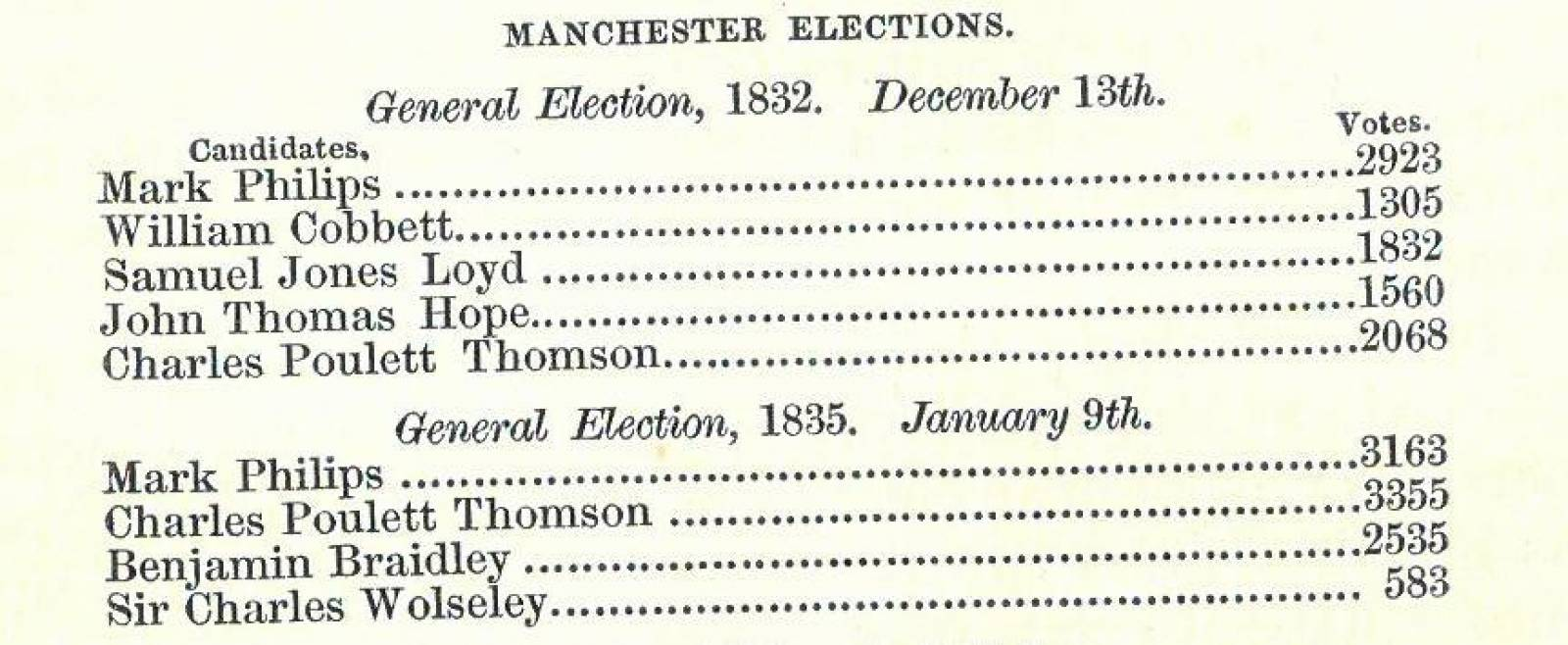 Votes cast in January 1835 Manchester election